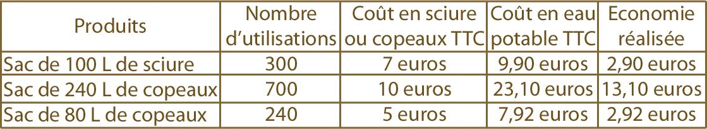 tarifs-comparatifs-sciure-et-eau